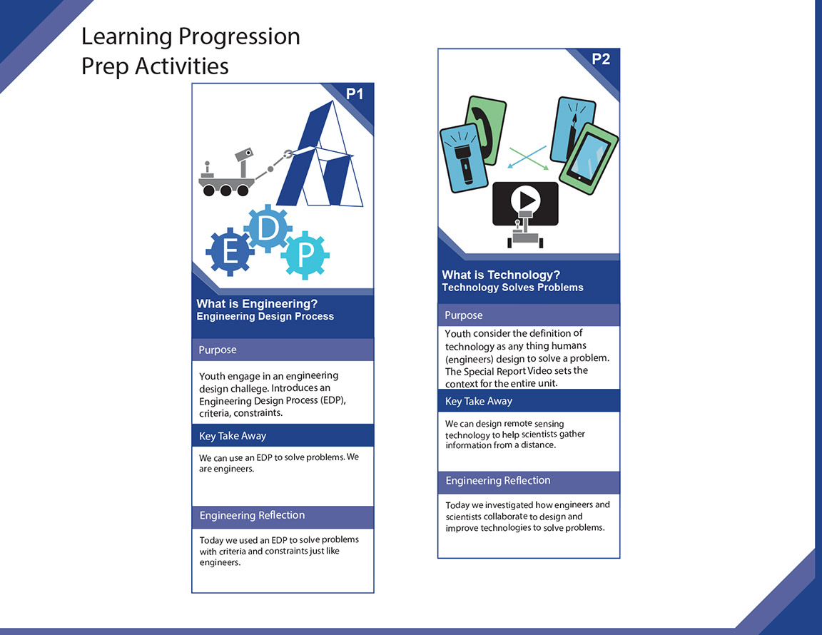 Learning Progression 1