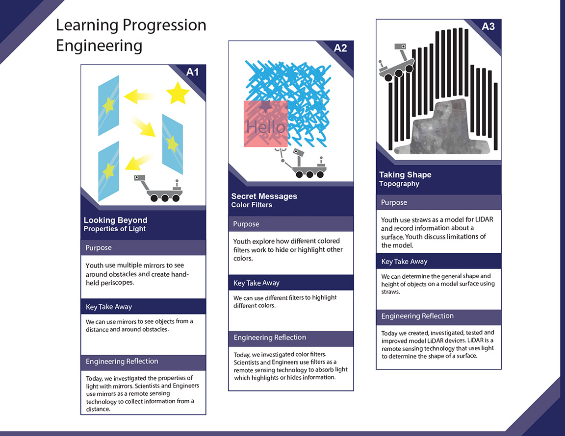 Learning Progression 2