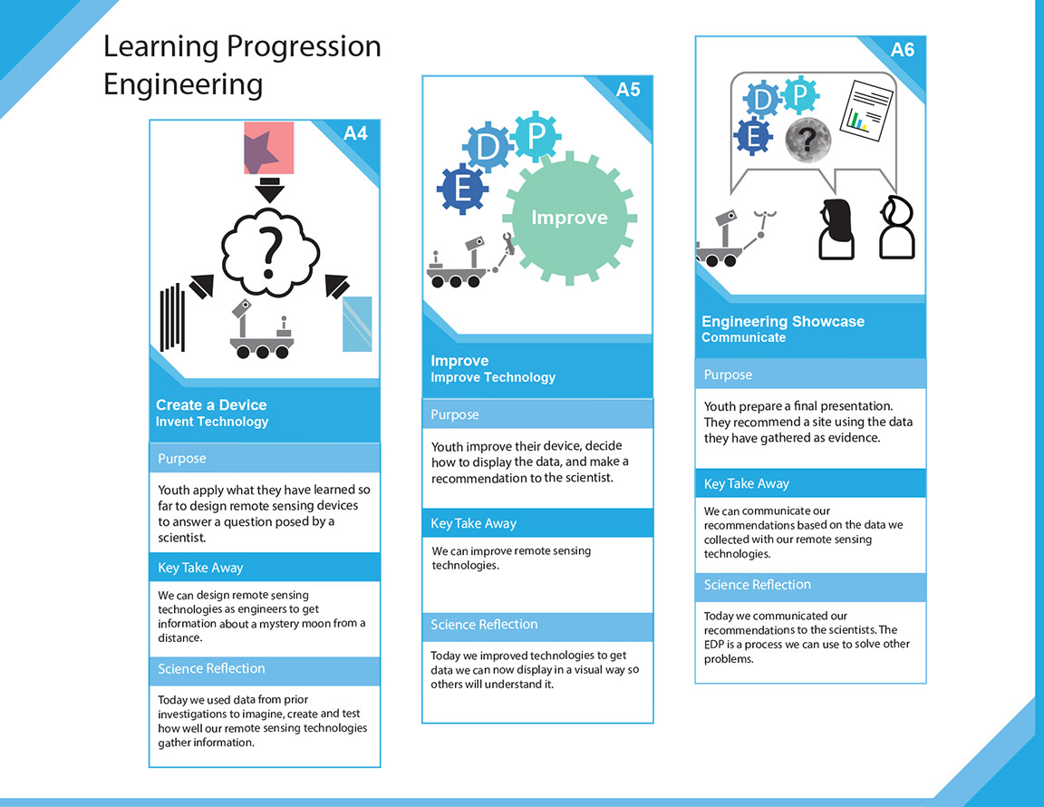 Learning Progression 3