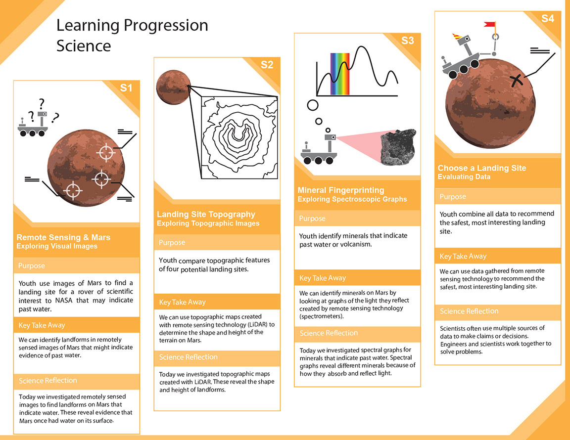 Learning Progression 4
