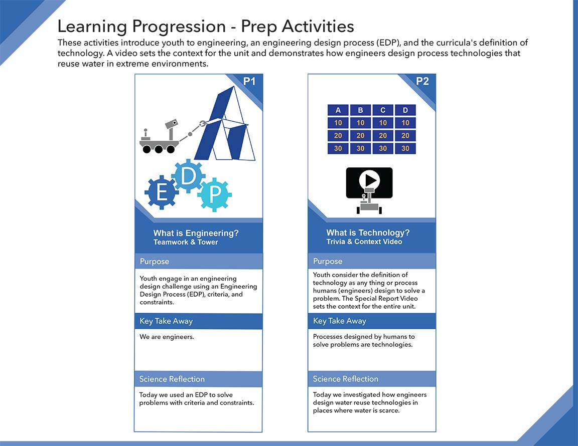 Water in Extreme Environments Learning Progressions 1