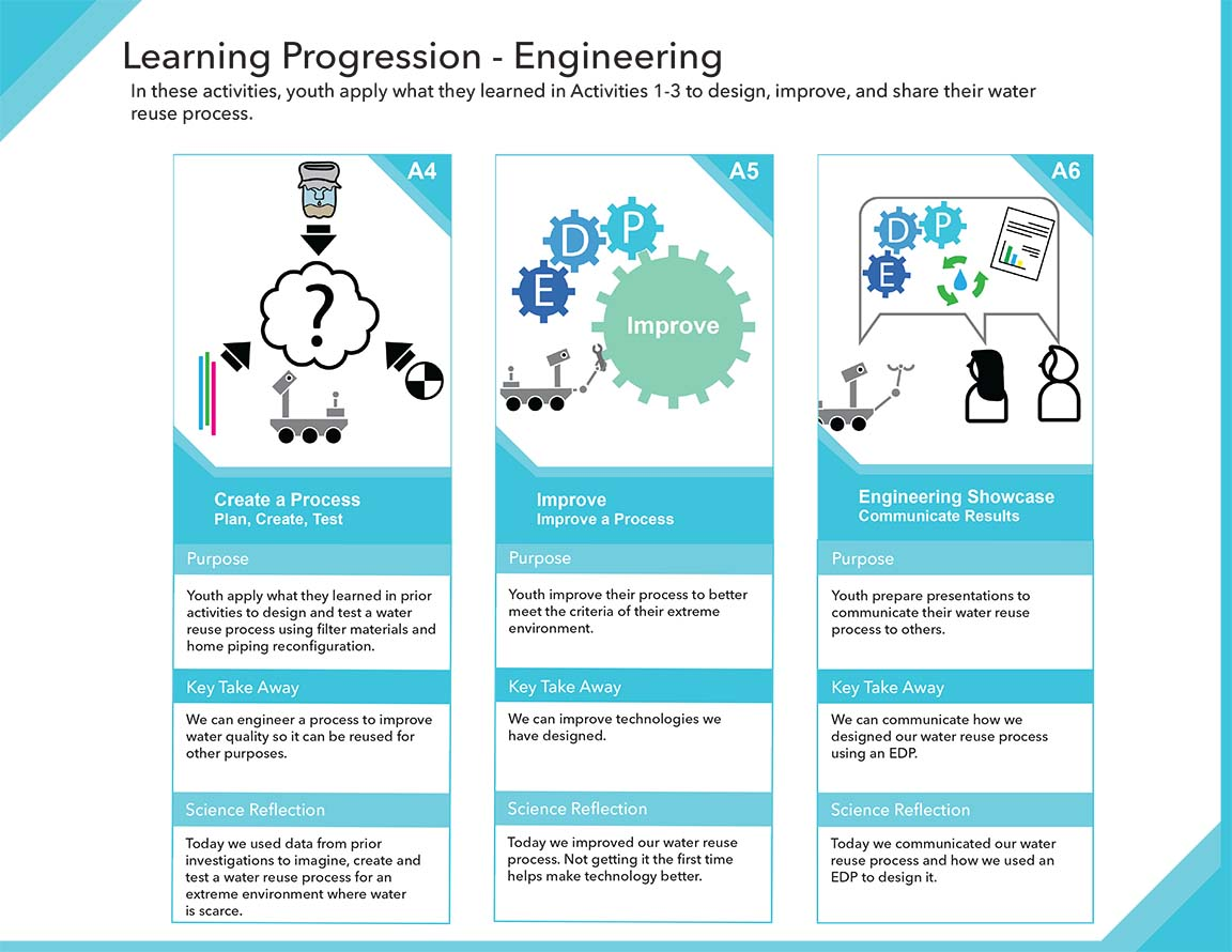 Water in Extreme Environments Learning Progressions 3
