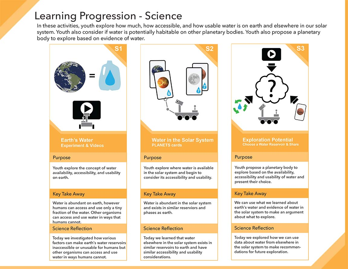 Water in Extreme Environments Learning Progressions 4