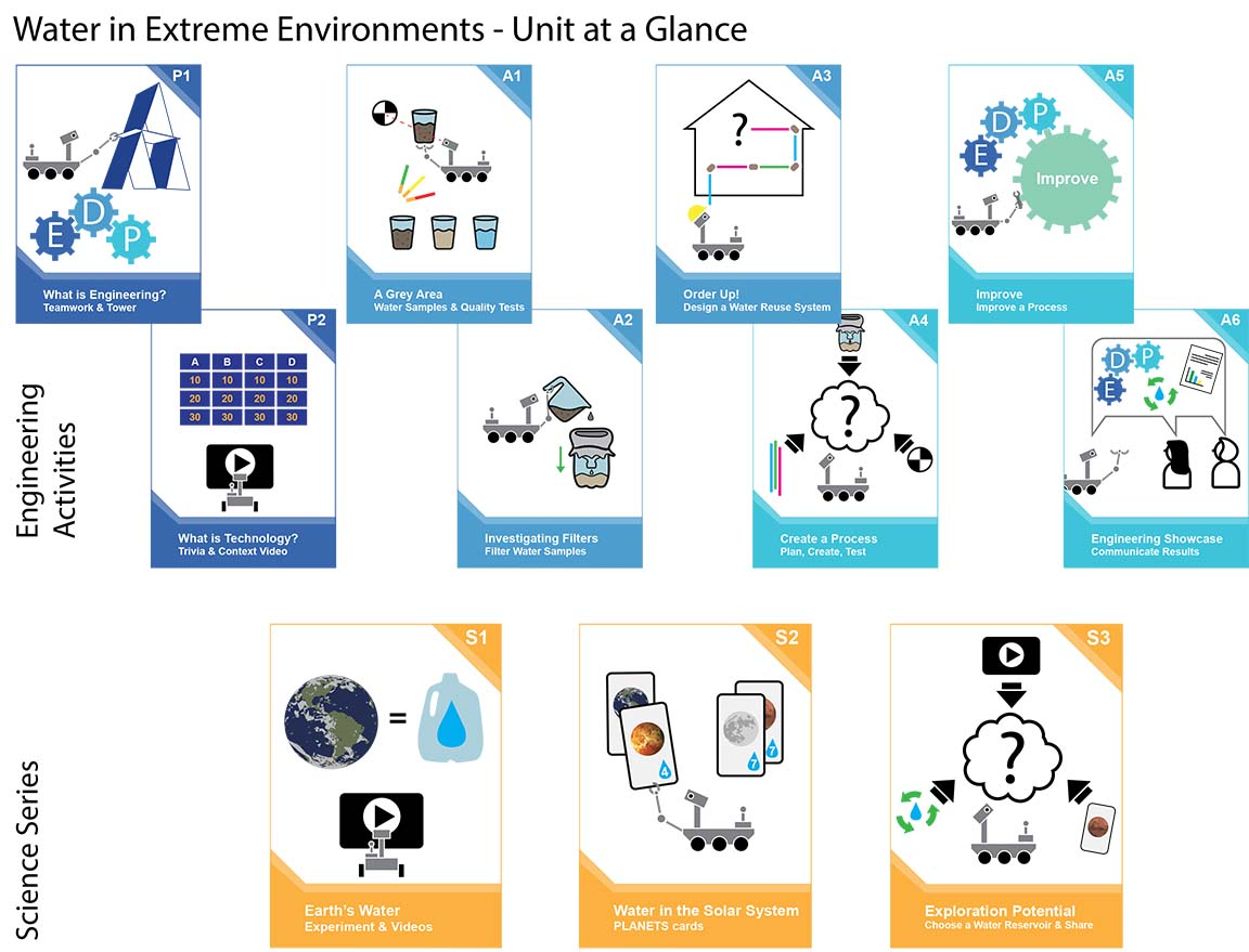 Water in Extreme Environments Unit at a Glance
