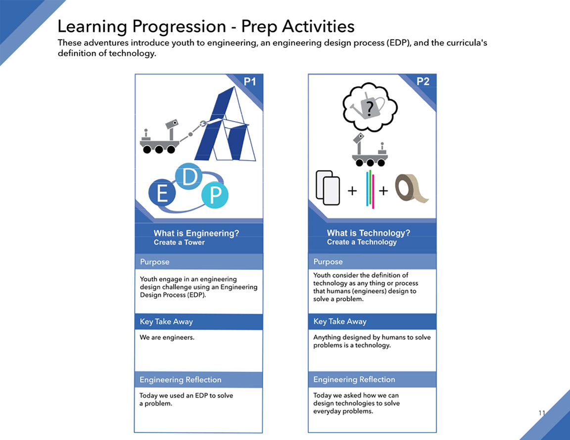 Space Hazards Learning Progression - Prep Activities illustration