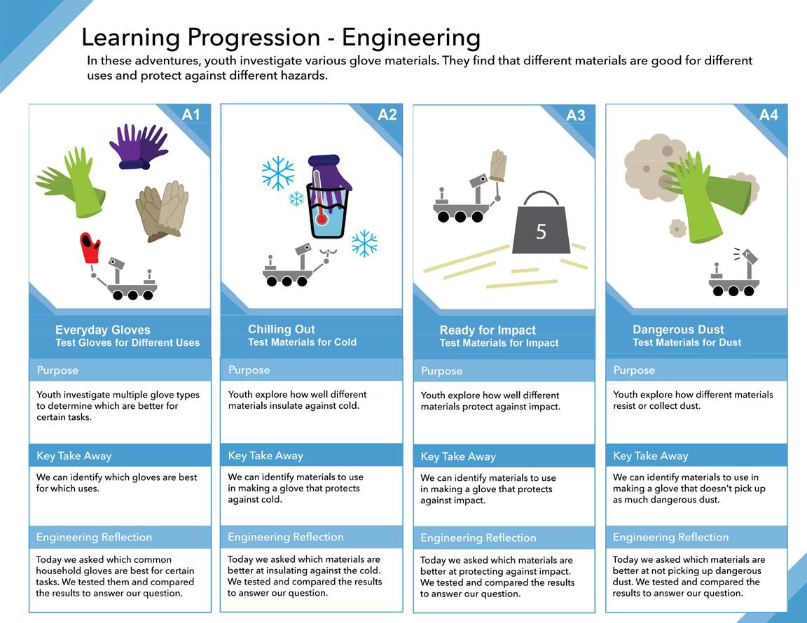 Space Hazards Learning Progression - Engineering - 2 illustration