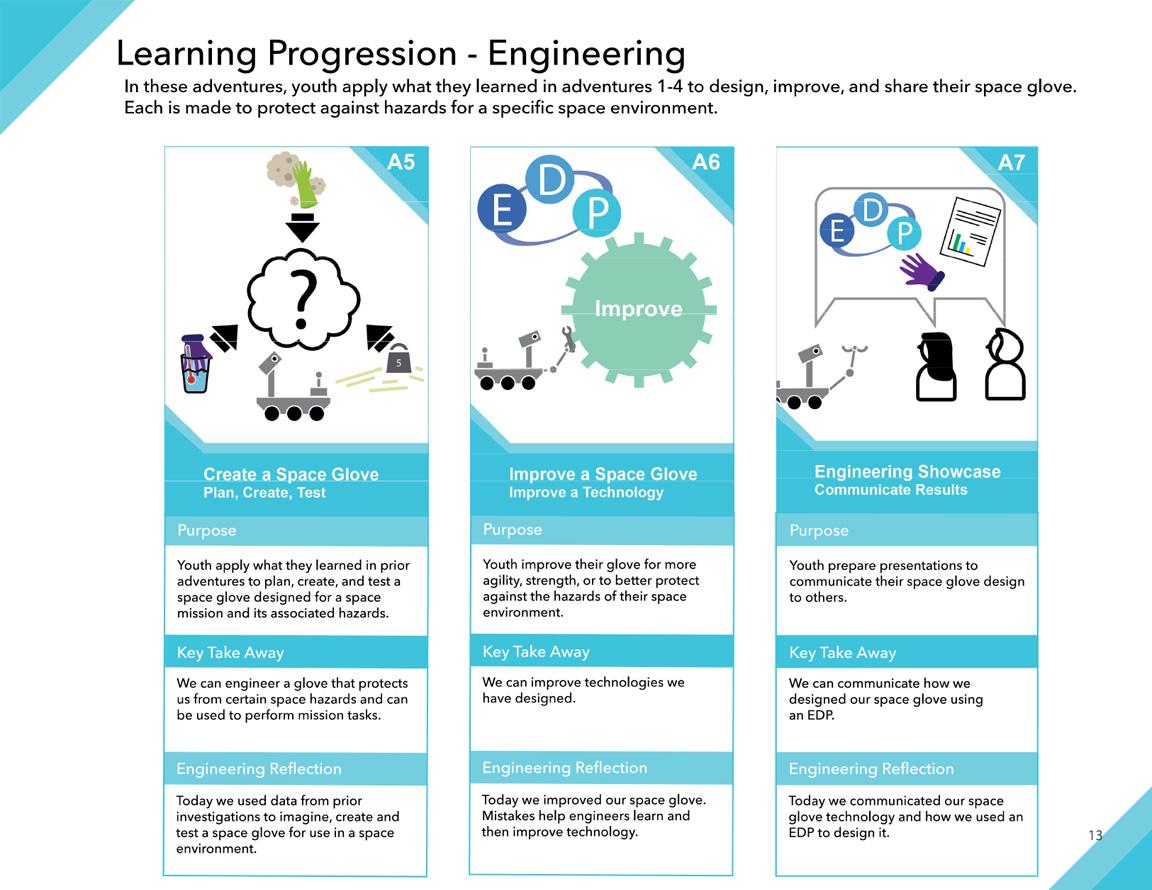 Space Hazards Learning Progression - Engineering illustration