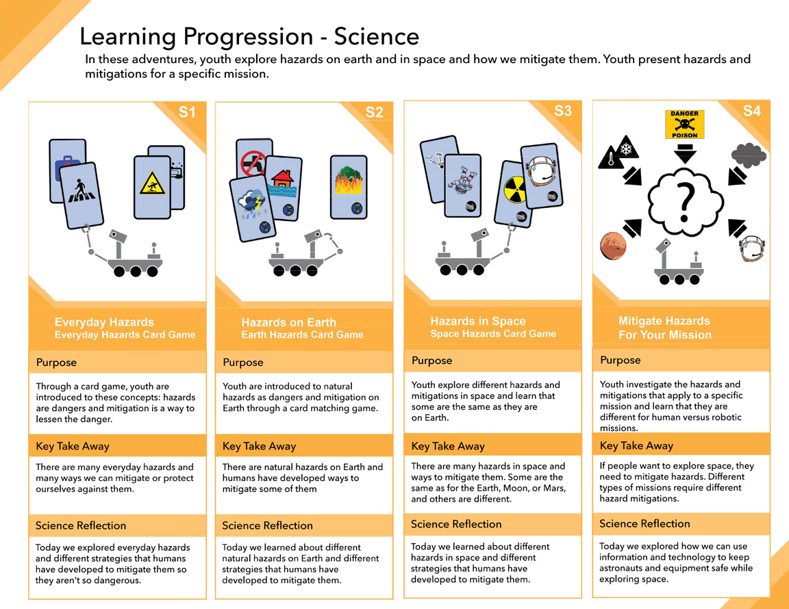 Space Hazards Learning Progression - Science illustration
