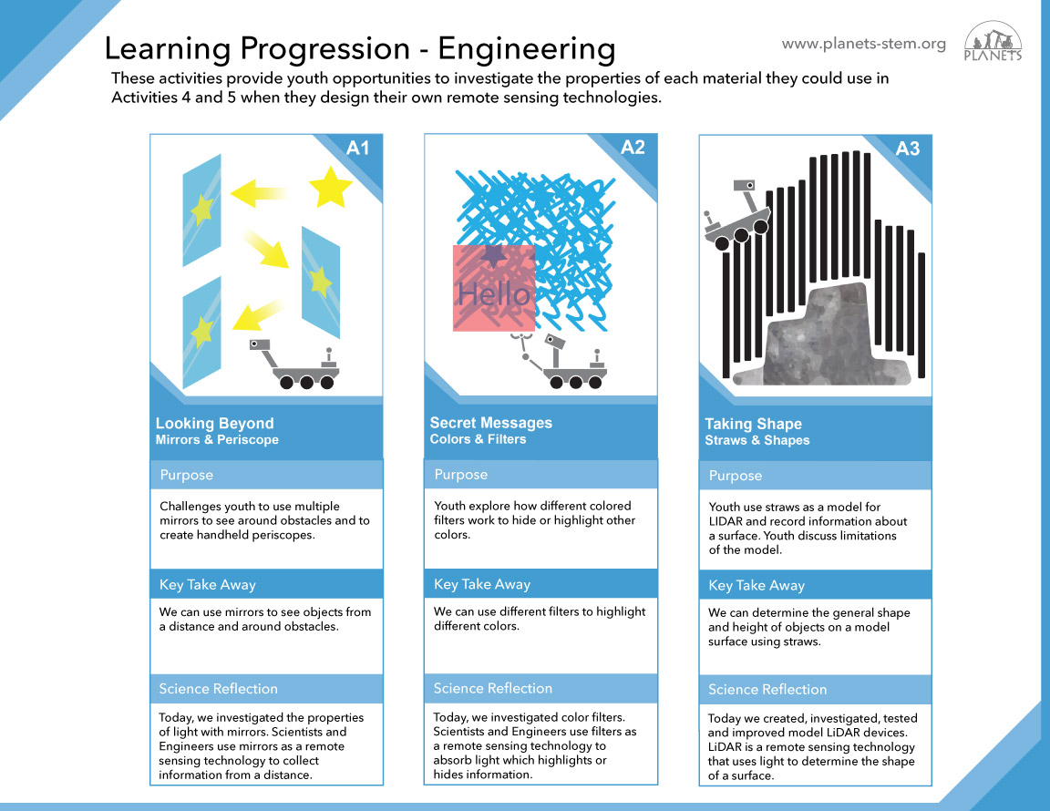 Remote Sensing Learning Progression - Engineering A1-A3 slider image