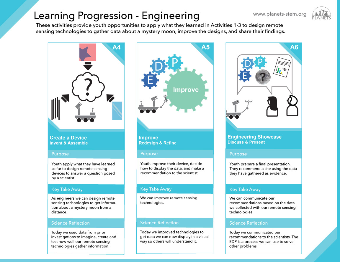 Remote Sensing Learning Progression - Engineering A4-A6 slider image