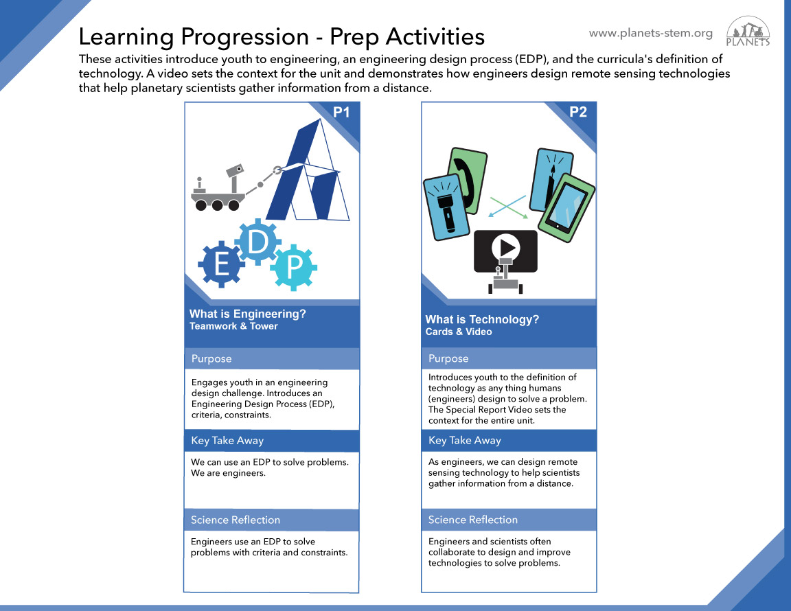 Remote Sensing Learning Progression - Prep Activities P1-P2 slider image